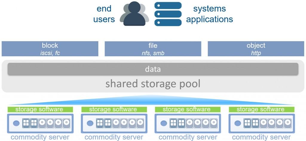 SDS and HCI Concept