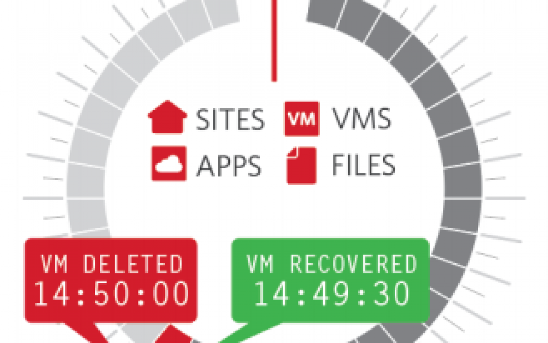 Zerto Virtual Replication updated to v4.5 – still leading the pack!