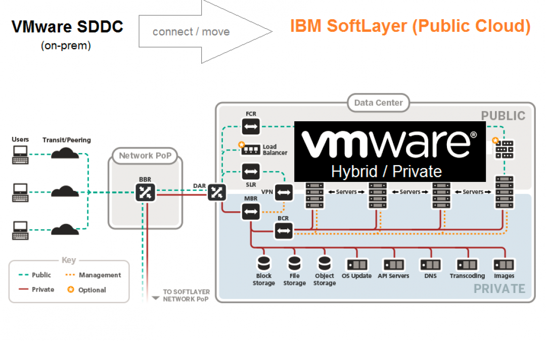 'Lift and shift' VMware workloads to the Public Cloud (IBM/ SoftLayer Update)