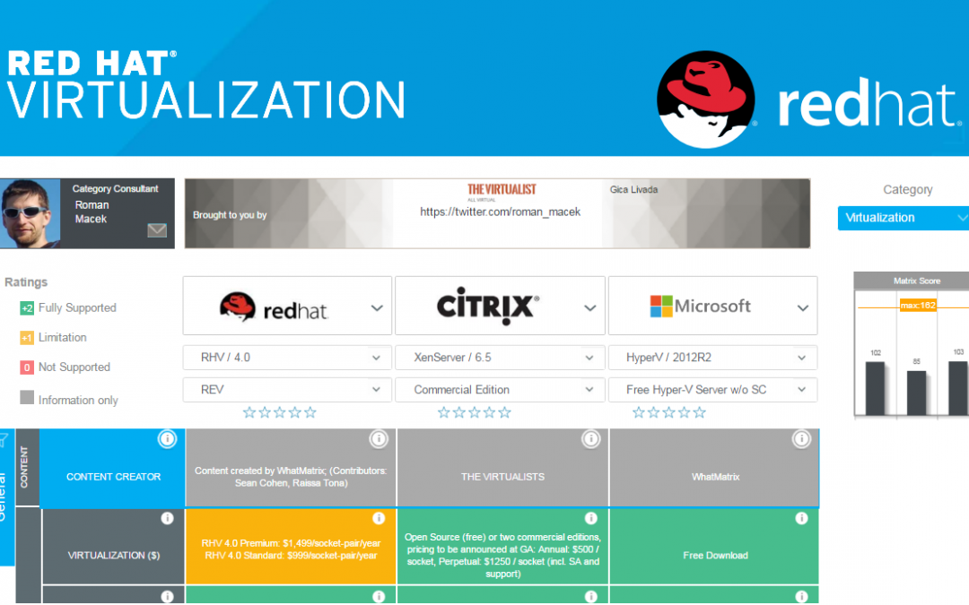 Red Hat Virtualization 4: Great new Features with the 10th Release – Comparison Matrix updated!