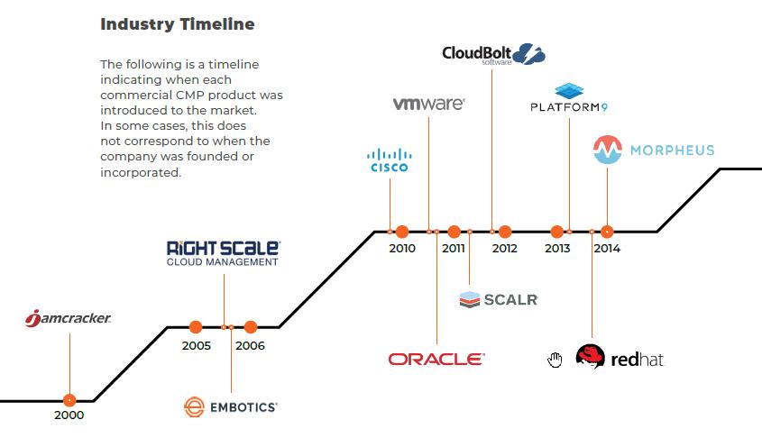 CMP timeline