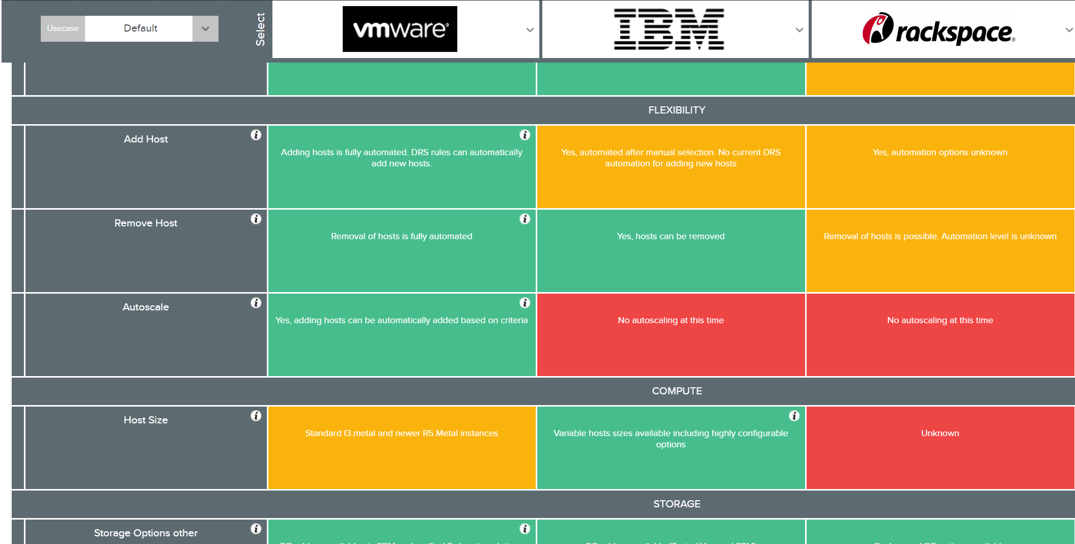 New Compare Vmware On Cloud Offerings Aws Ibm Rackspace