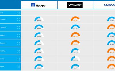 SDS & HCI Updates: Nutanix, NetApp, vSAN, HPE