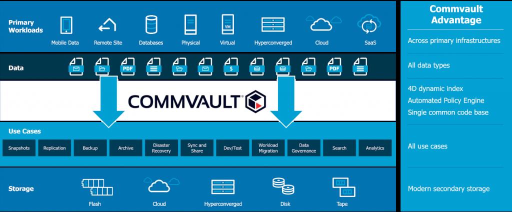 Commvault complete backup 2